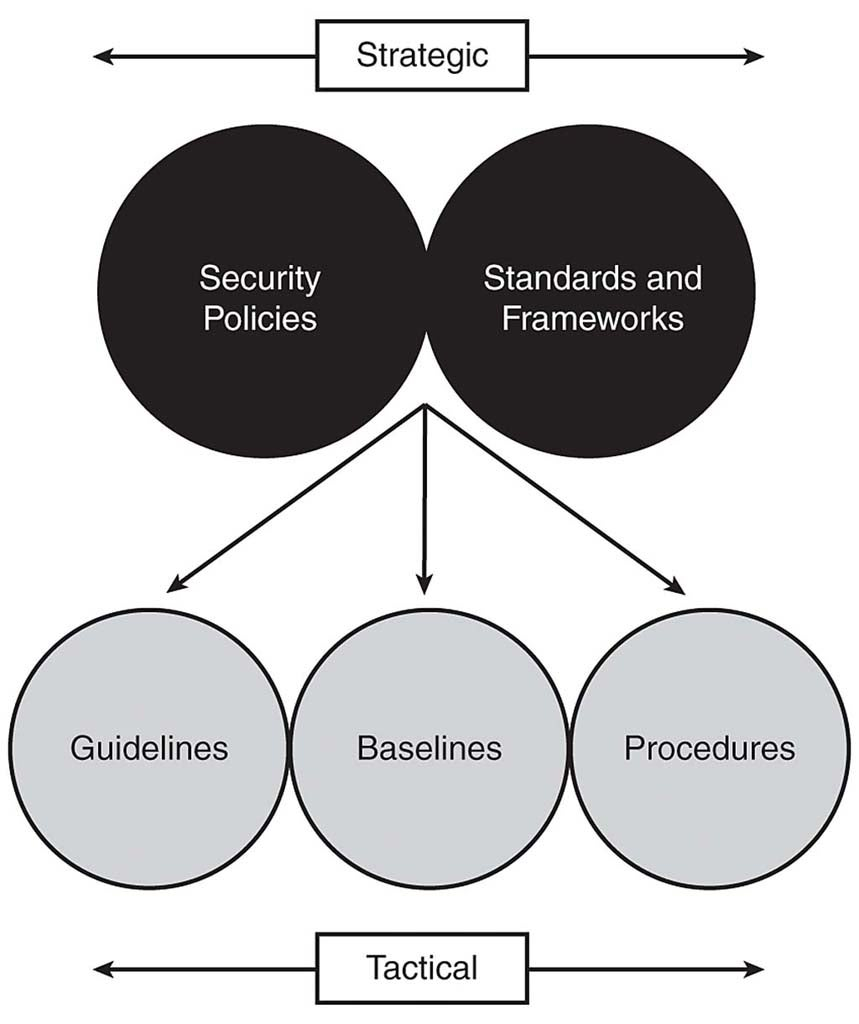 network security policies and procedures pdf