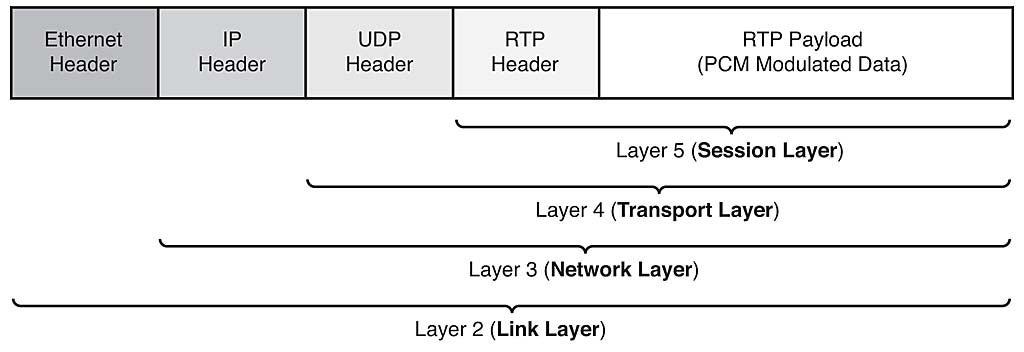 Chapter 4: Passthrough   Network World