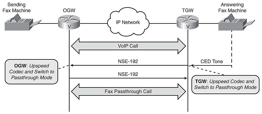 S - Interface Vlan - Cisco Certified Expert