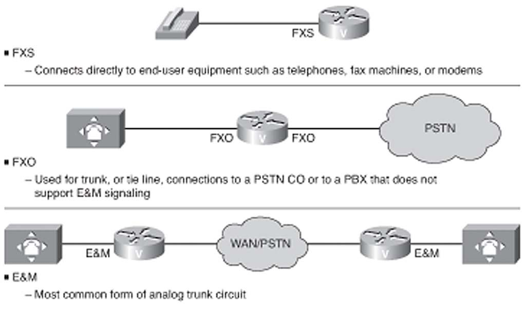 Chapter 3: Routing Calls over Analog Voice Ports | Network World