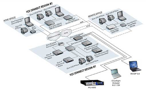 how we tested 3com u0026 39 s unified communication solution
