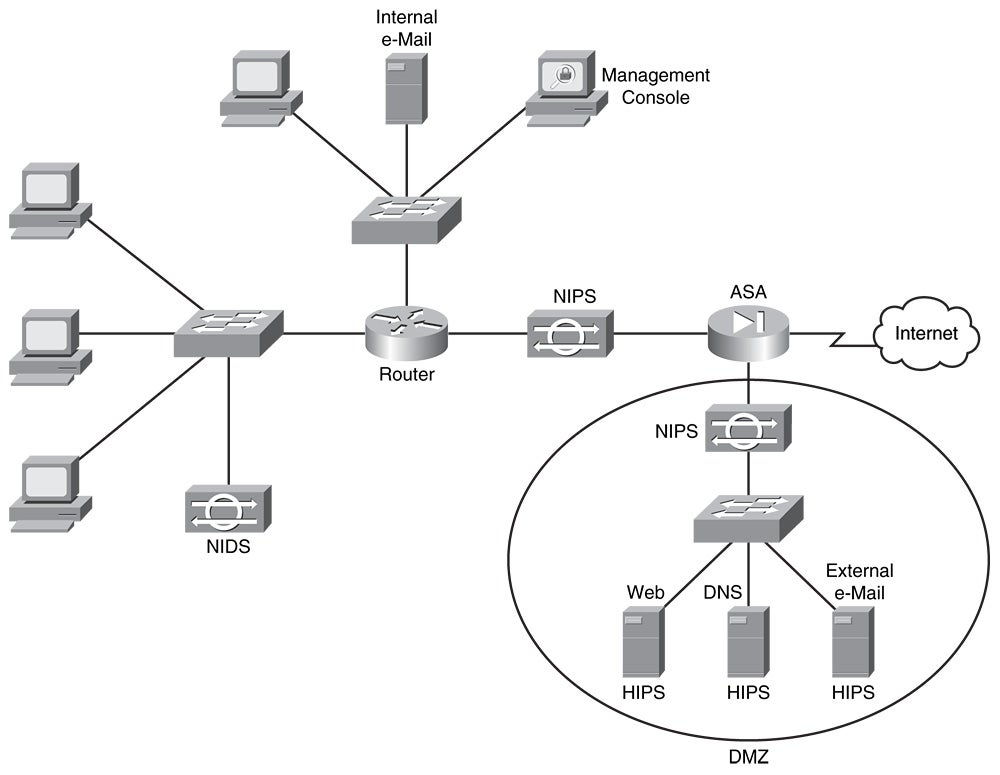 Chapter 1 understanding network security principles network world topology shown in figure 1 2 publicscrutiny Image collections