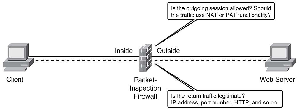 Chapter 1 Types Of Firewalls Network World