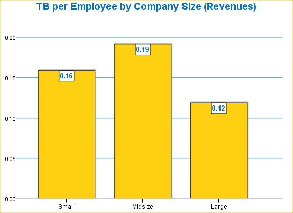 Storage per employee by size