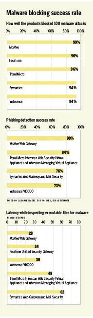 Charts of malware blocking success,