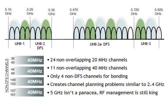Channel availability for 802.11 in the 5GHz spectrum