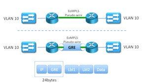 Layer 2 Data Center Interconnect options | Network World