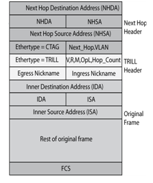 IETF TRILL Frame Format