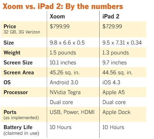 Chart comparing iPad and Xoom