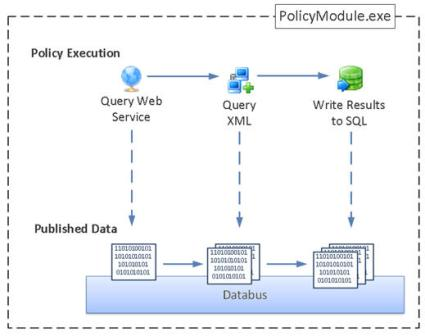 Policy execution and data publishing