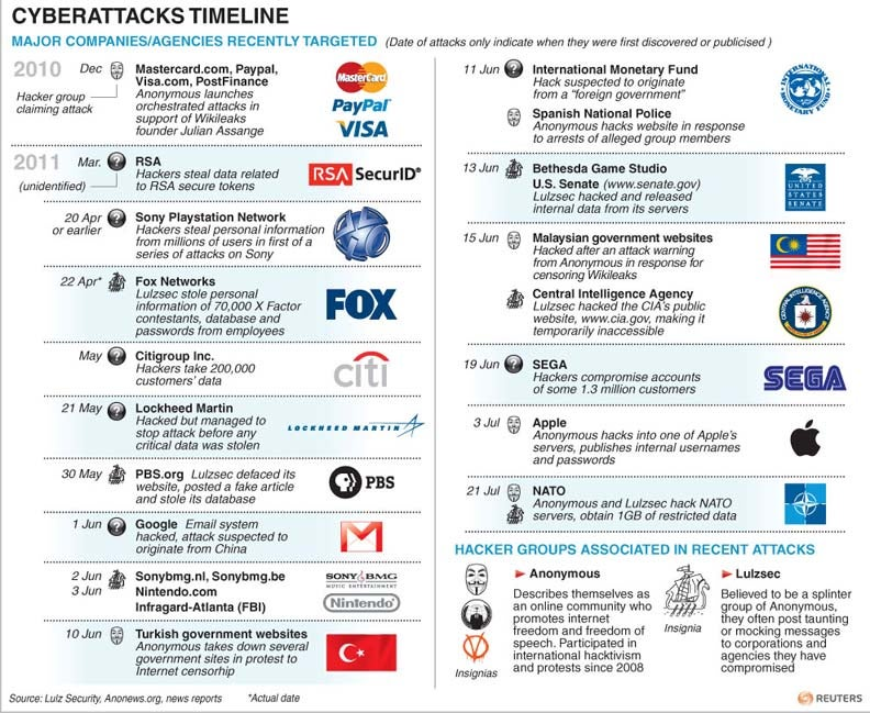 Timeline of cyberattacks