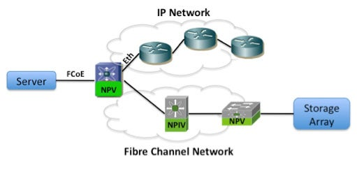 Single Hop FCoE with Fibre Channel NPV/NPIV