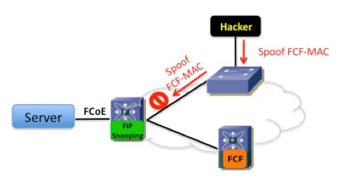 Securing Multihop FCoE with FIP Snooping