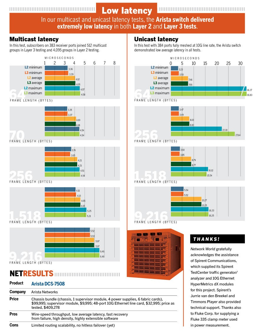 Latency chart and net results