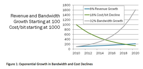 Exponential Growth in Bandwidth and Cost Declines