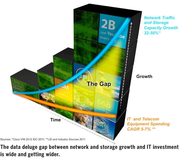 data deluge gap