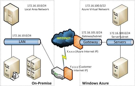 virtual network This session provides an overview of network virtual appliances in azure you  will learn how to deploy virtual appliances in azure virtual.