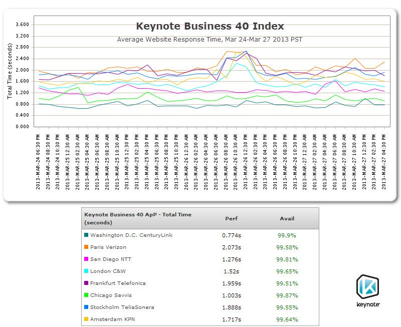 Keynote: Average Website Response Time, Mar 24-Mar 27 2013 PST