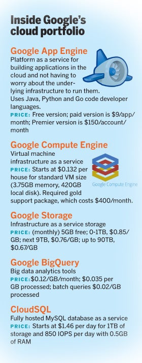 Google cloud offerings