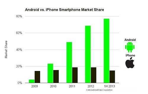 iphone vs android sales apple s iphone strategy focuses on competing with android 15522