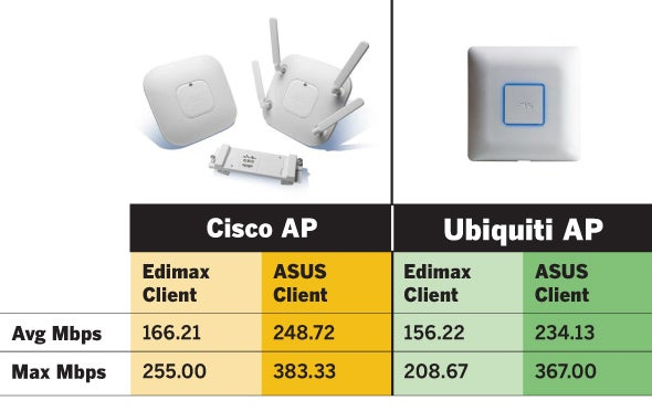 Super-fast Wi-Fi: Cisco, Ubiquiti access points top out at nearly