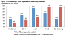 How strong is your organizations security posture bar chart
