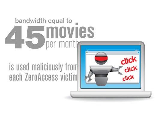 ZeroAccess