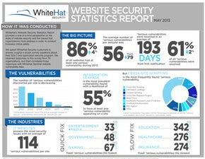WhiteHat Website Security Statistics Report