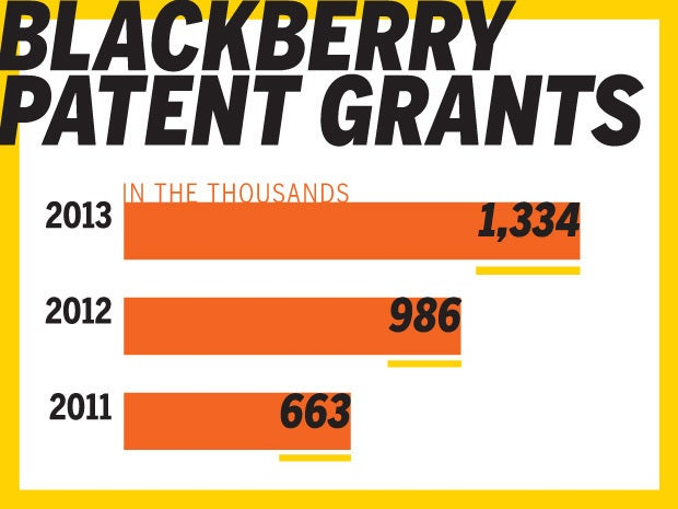 BlackBerry stays in patent race