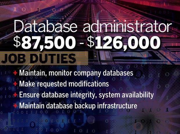 Database administrator