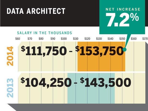 tech salaries