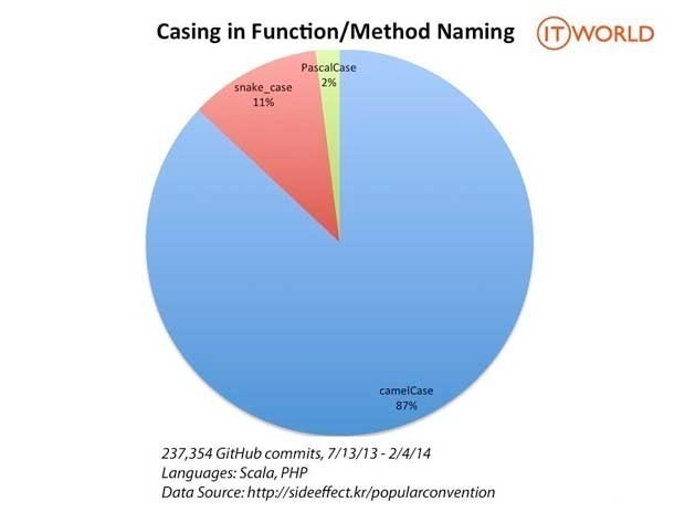 Pie chart showing that Camel Case is used when naming functions and methods 87% of the time versus Snake Case (11% of the time) and Pascal Case (2% of the time)