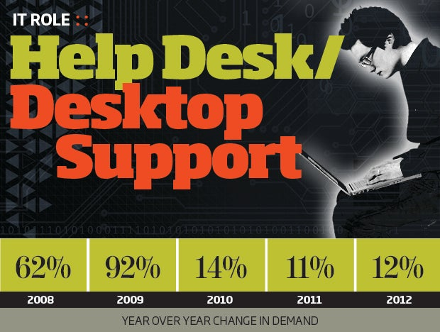 Help Desk/Desktop Support