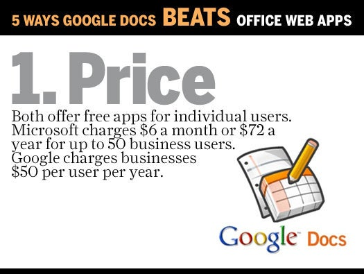 Microsoft Office vs Google Docs