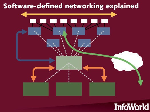 Software-defined networking explained | Network World
