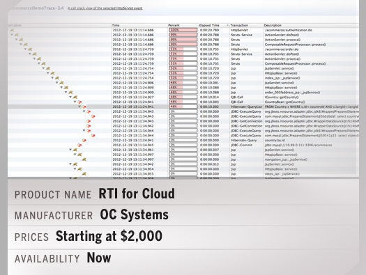 RTI for Cloud
