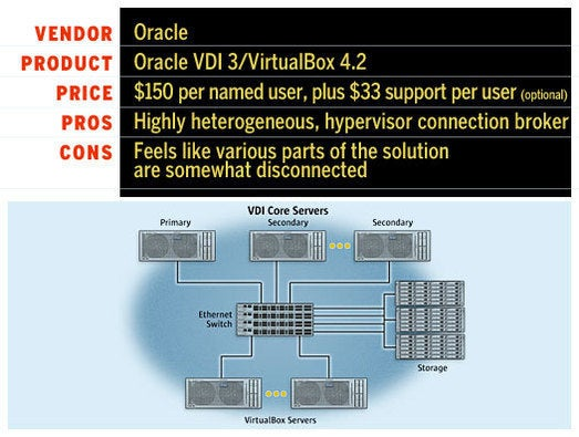 Oracle's VDI