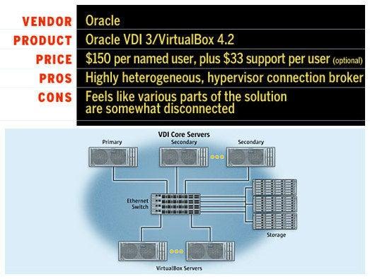 Oracle\'s VDI