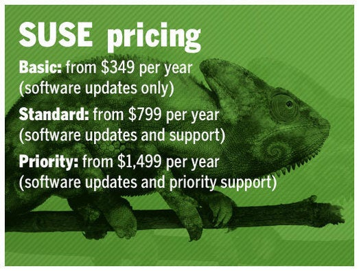 SUSE Pricing