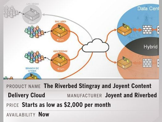 The Riverbed Stingray and Joyent Content Delivery Cloud (CDC)