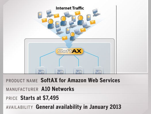 SoftAX for Amazon Web Services