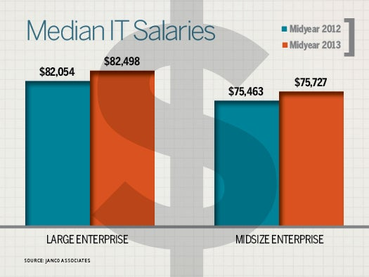 IT salaries inch up