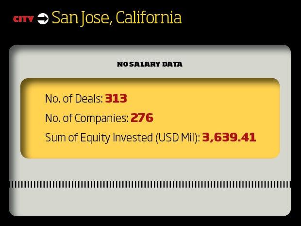 San Jose, California Tech Startup Scene