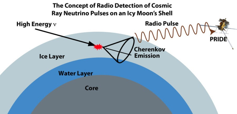 Passive Radio Ice Depth Experiment