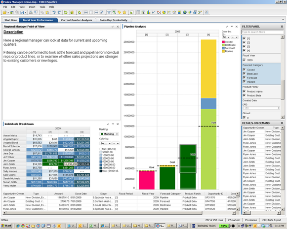 Tibco Spotfire Analytics