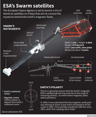 European Space Agency's Swarm satellite