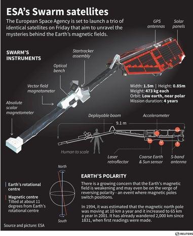 European Space Agency's Swarm satellite
