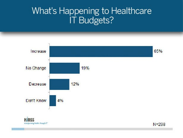 What's Happening to Healthcare IT Budgets?