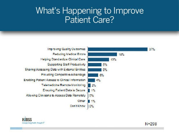 How Can Healthcare IT Improve Patient Care?