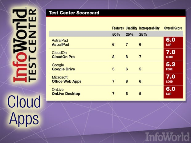 cloud office productivity apps: Test Center scores